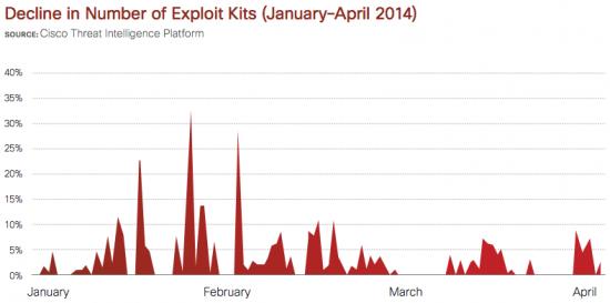 Decline_in_expolit_kits