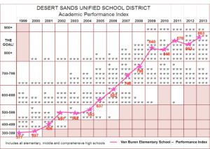 Desert sands performance graph