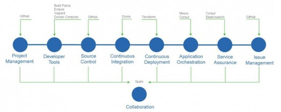DevOps and Cisco products