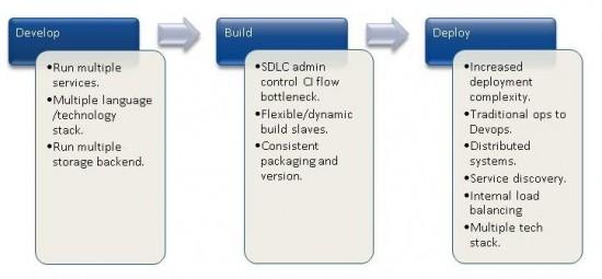 Develop Build Deploy