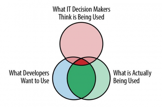 Developers and Decision Makers