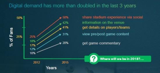 Digital Fan Demand