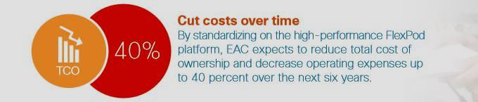 EAC TCO Graphic