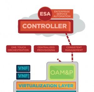 ESA - Consistent Management