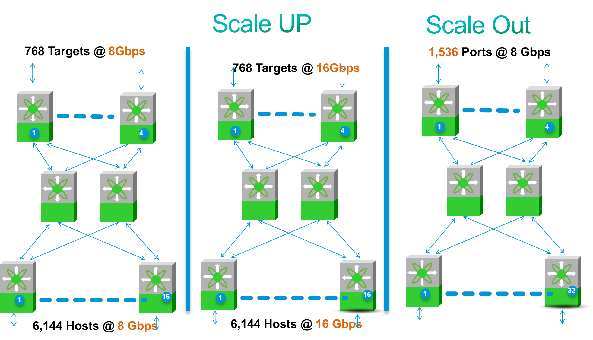 Edge Core Edge Design Scale Out Scale Up