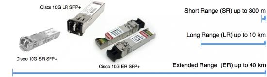 Ethernet SFP and SFP+ Optics Ranges
