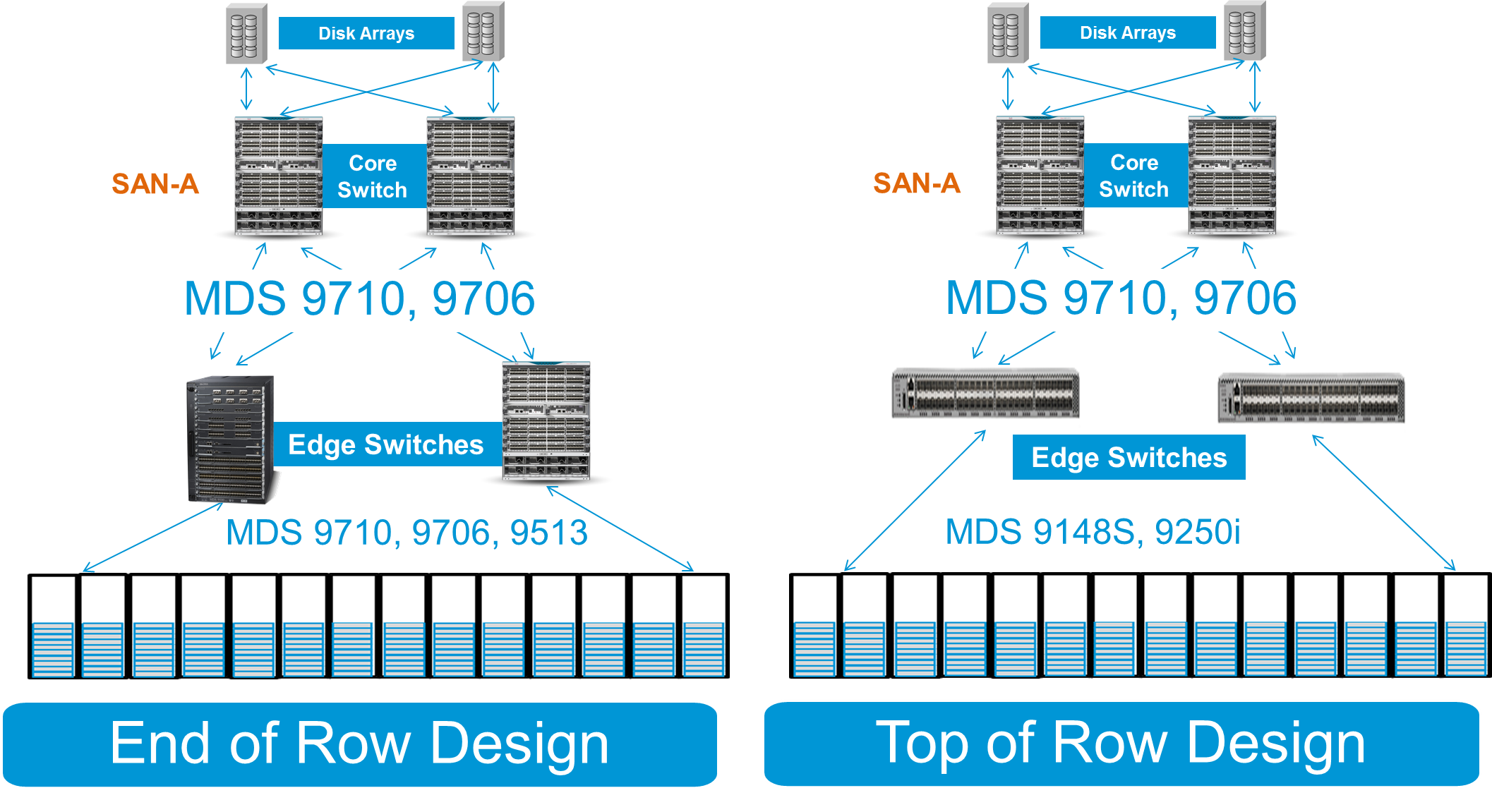 Examples of Edge Core Designs with MDS ToR and EoR