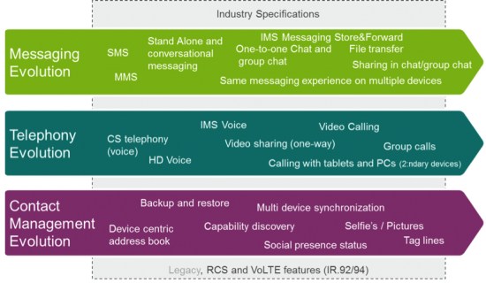 Examples of RCS And VoLTE Features Enhancing Existing User Experience