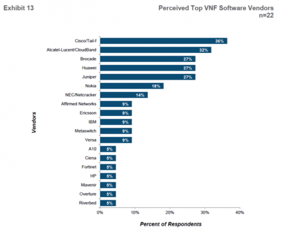 Extract from- Infonetics Research- SDN and NFV Vendor Leadership, Global Service Provider Survey, 18 August, 2015.