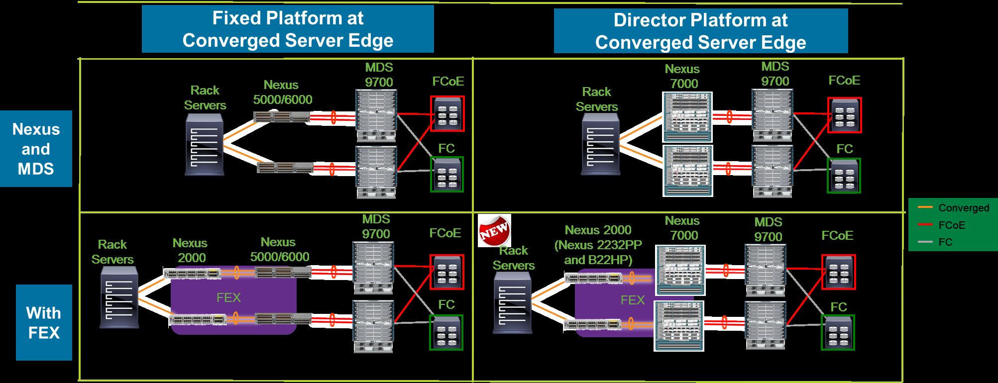 FEX and Nexus Edge Design Options