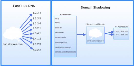 FFlux vs DomainShadowing