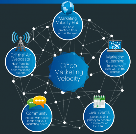 FY16 Marketing Velocity Infographic_FINAL_16-10-15