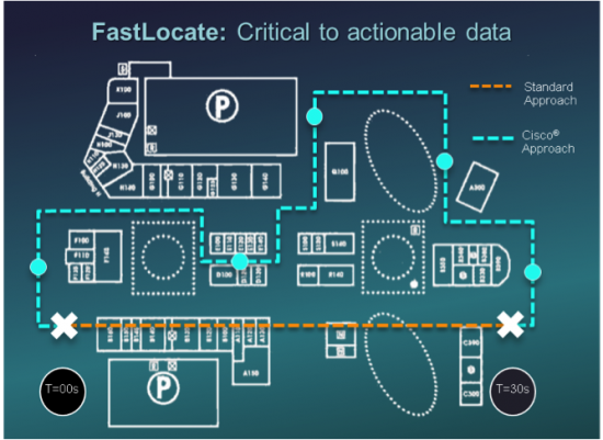 FastLocate-Critical to actionable data