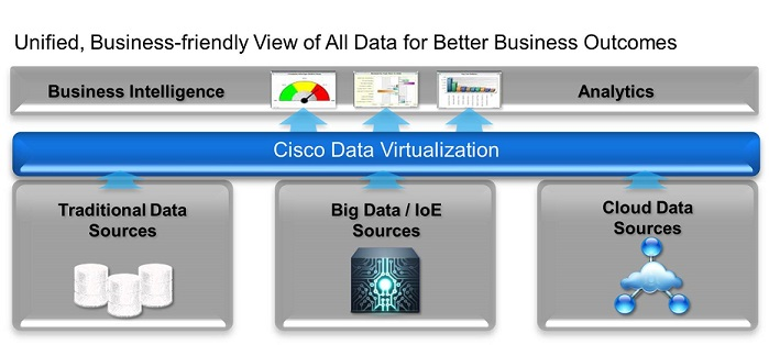 Data Virtualization Presents a Unified View