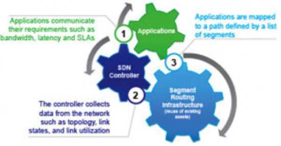 Figure 1: Components of the Application Engineered Routing Solution