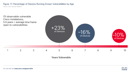 Figure-17.-Percentage-of-Devices-Running-Known-Vulnerabilities-by-Age