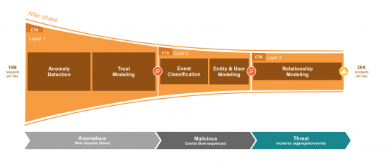 Figure 2 - CTA is composed of three layers. The first layer consumes large amounts of data and only keeps 1% of the most anomalous traffic. The second layer classifies the traffic in behaviors and groups anomalous behaviors by hosts. The third layer correlates known threats using our global intelligence, revealing malicious campaigns and providing information that is later presented as Confirmed Threats in the CTA portal.