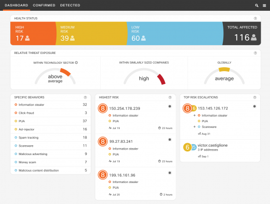 Figure 6 - CTA Dashboards summarizes the state of security in your organization.