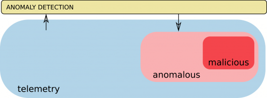 Figure 2: Filtering of the input data (telemetry). Only the most anomalous traffic is kept based on the anomaly score provided by the anomaly detection layer, reducing and balancing the remaining data.