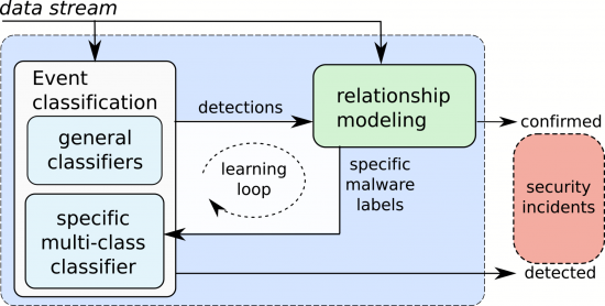 Figure 6: Classification and learning loop.