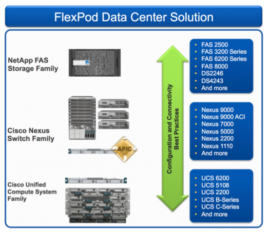 Flexpod Data Center Solution