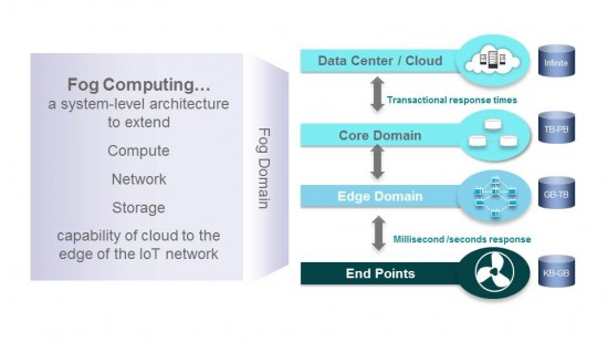 Fog Computing Extends Cloud Capabilities to the Edge of the Network. Source - Cisco, 2015