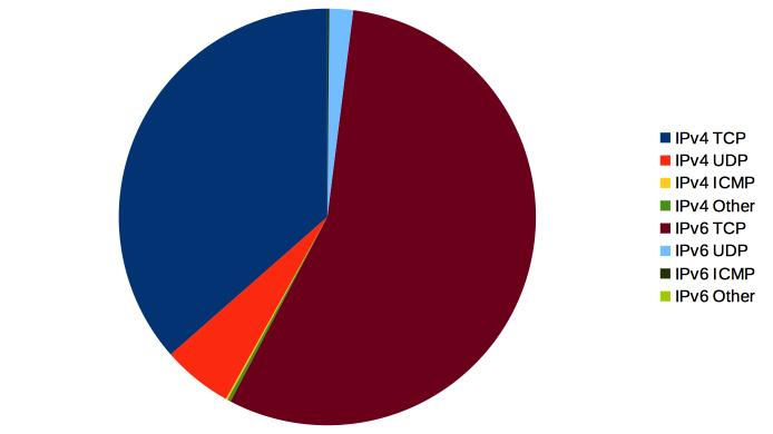 Fosdem 2015 wireless traffic distribution