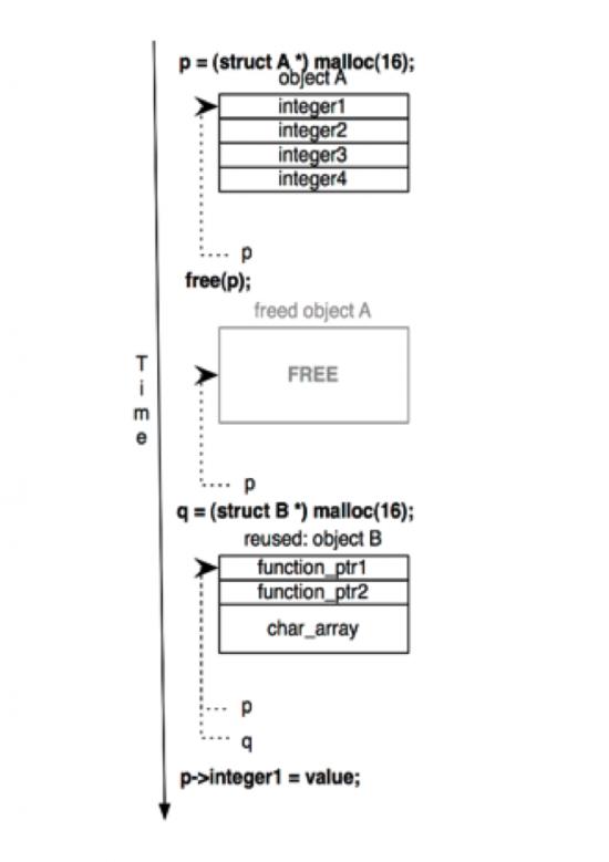 FreeSentryCodeFlow1