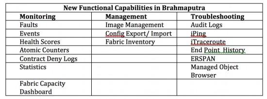 Functional Brahmaputra