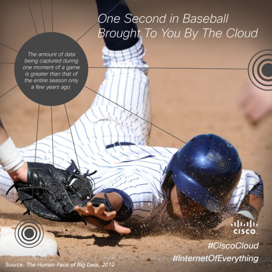 One Second in Baseball Brought To You By The Cloud
