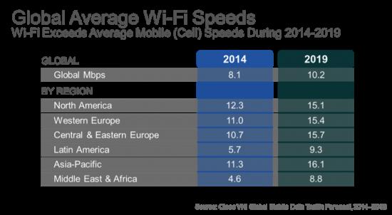 Global Average WiFi Speeds