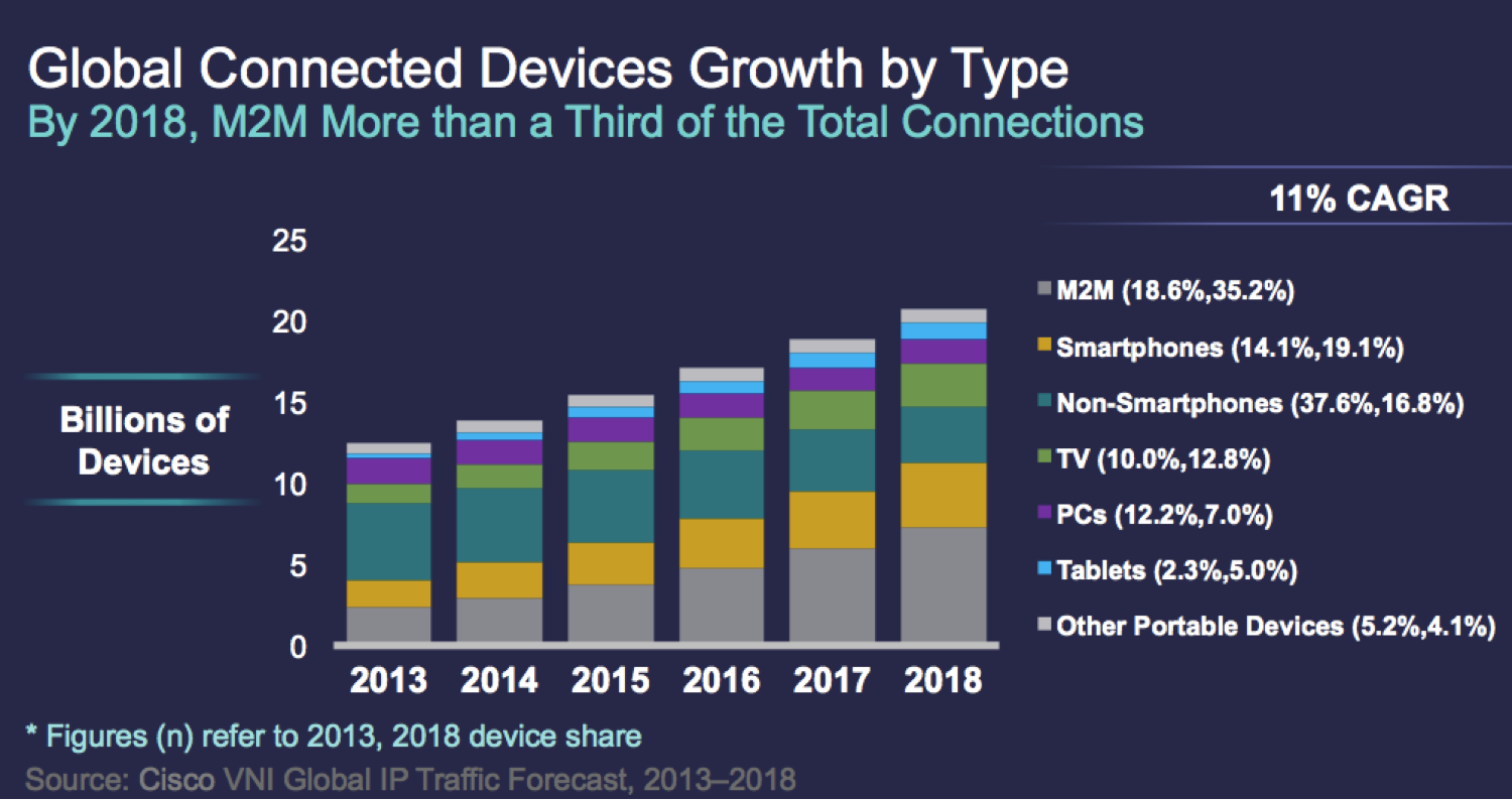 Global-Connected-Devices-By-Type