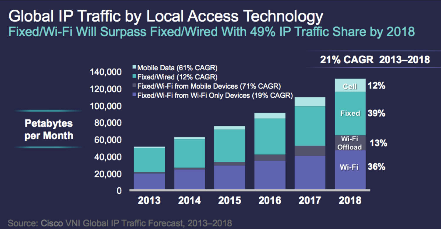 Global-IP-Traffic-By-Local-Access-Technology