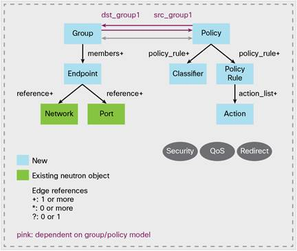 Group Policy Taxonomy in OpenStack
