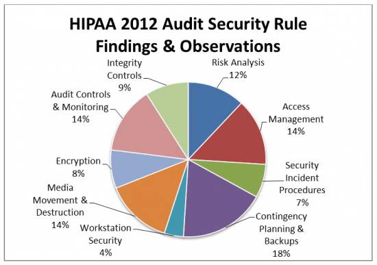 HIPAA 2012 Audit Security Findings and Observations