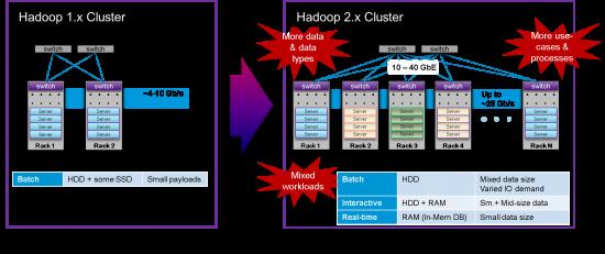 HadoopClusterGrowth