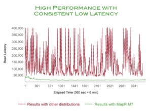 High Performance with Low Latency