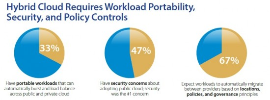Hybrid Cloud Requirements