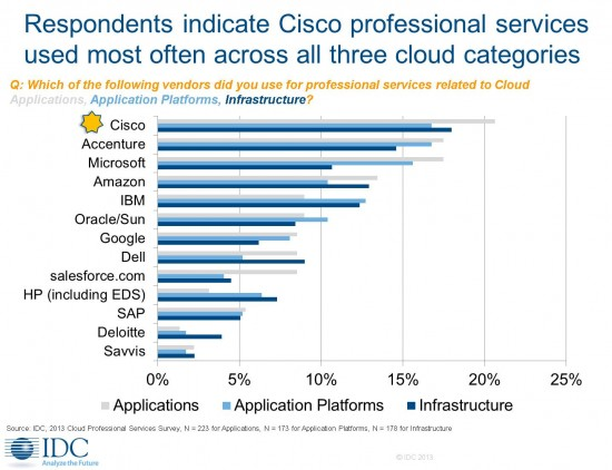 IDC March 2013 - Cisco Leads Professional Services for Cloud