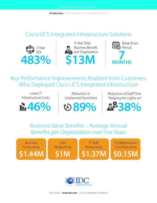 II IDC Infographic