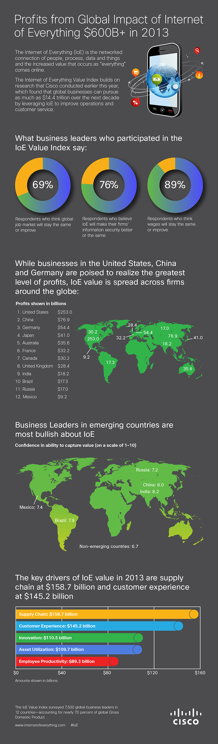 $613B in Global Profits from Internet of Everything in 2013