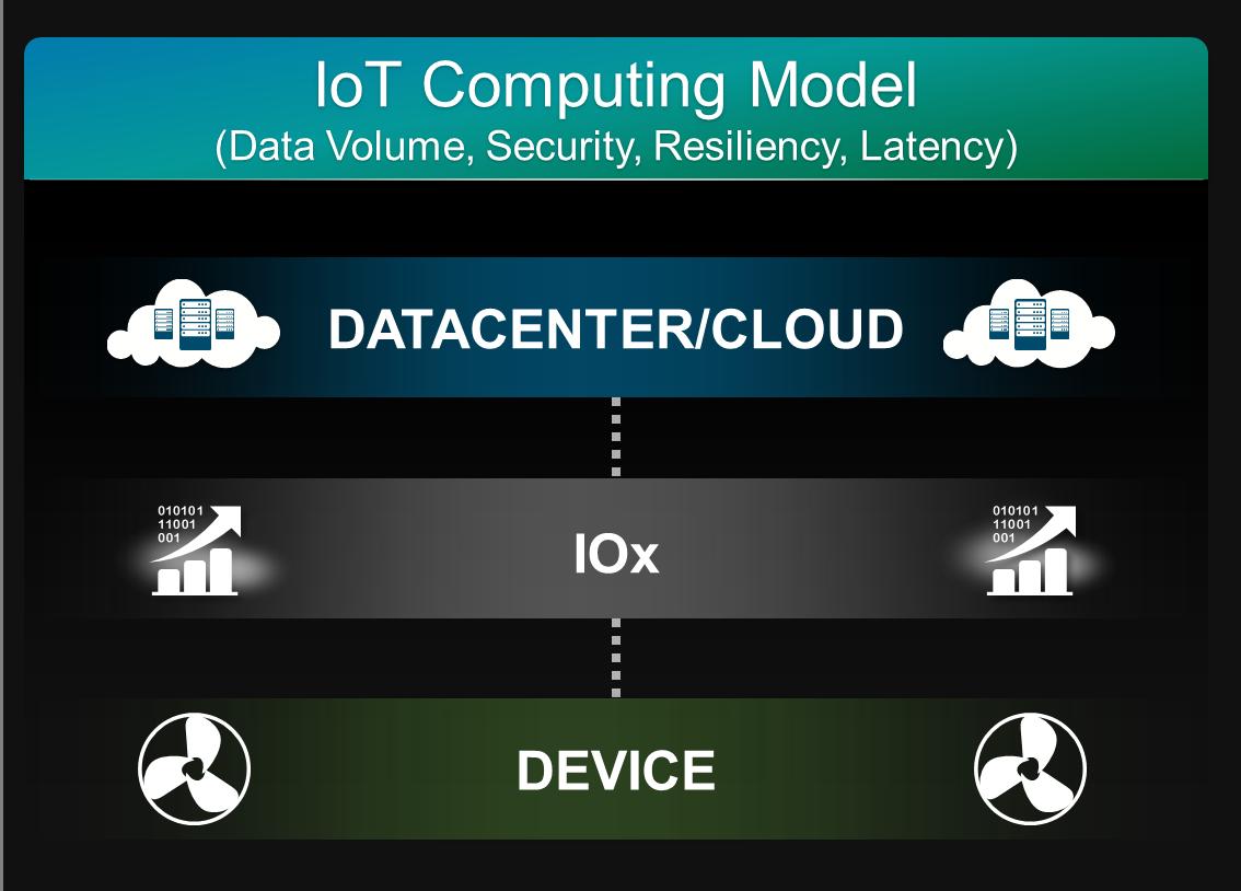 IOx_IoT
