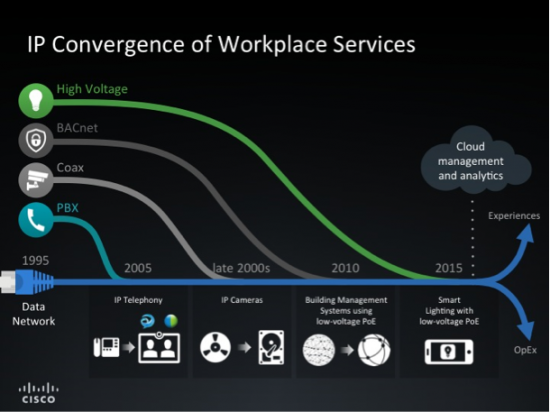 IP convergence of Workplace Services