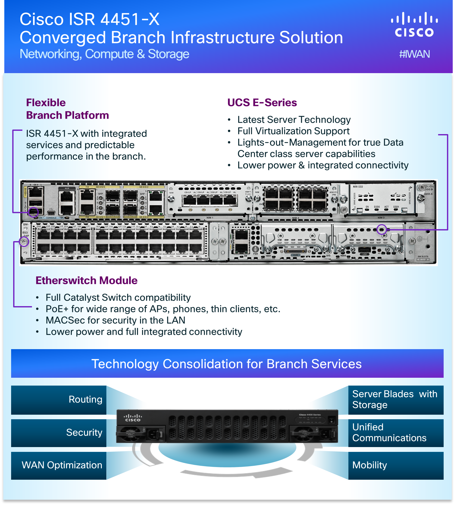 Infographic Best of Interop ISR 4451X Converged Branch Solution
