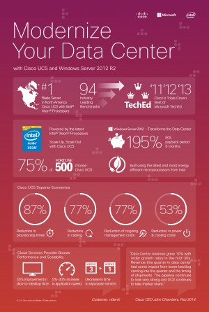 Infographic. Modernize Your Data Center with Windows Server 2012 R2. July 2014-1