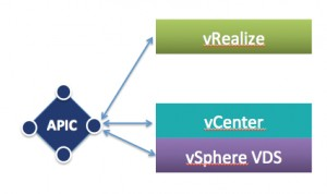 Integrating Cisco ACI with VMware