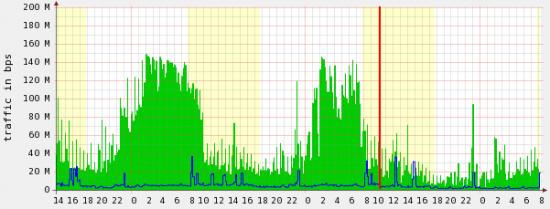 Interface Graph