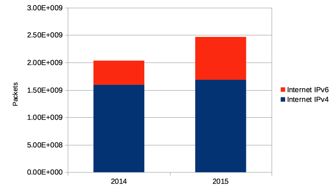 Internet IPv4 versus IPv6 for Fosdem 2014-2015