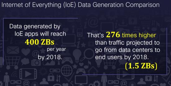 IoE Data Generation Comparison