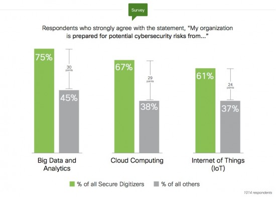"""Security-Led Digital Organizations (""""Secure Digitizers"""") are much more confident in the security of their digital strategies. Source: Cisco, 2016"""